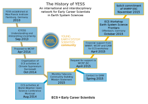 yess_history timeline